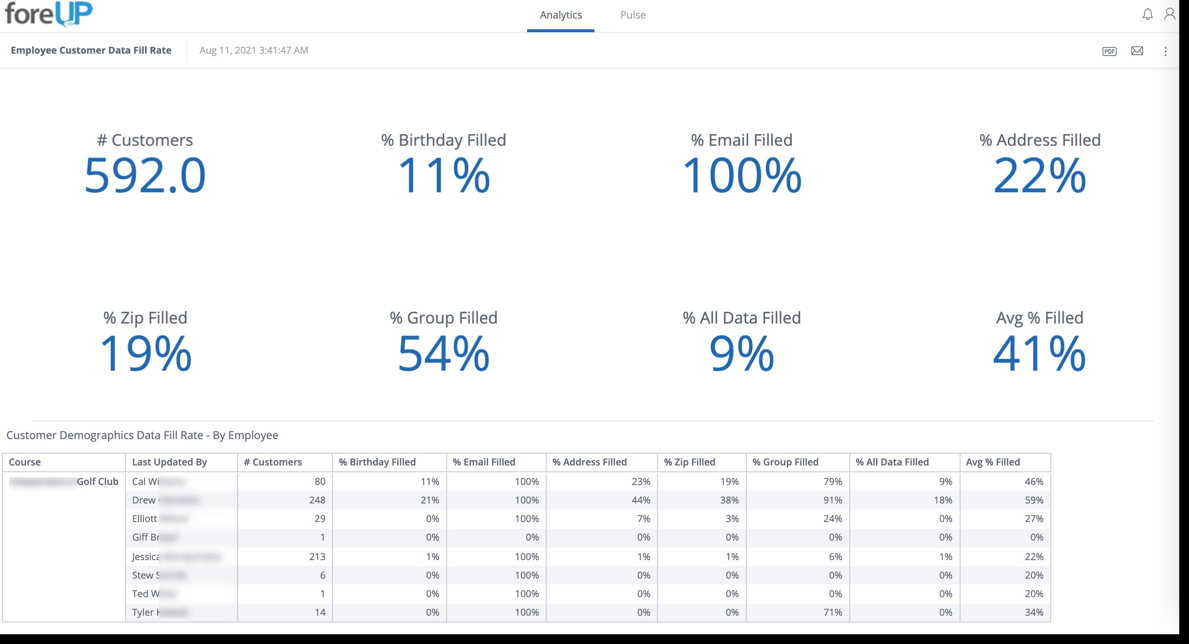 Customer Data Fill Rate foreUP Marketing