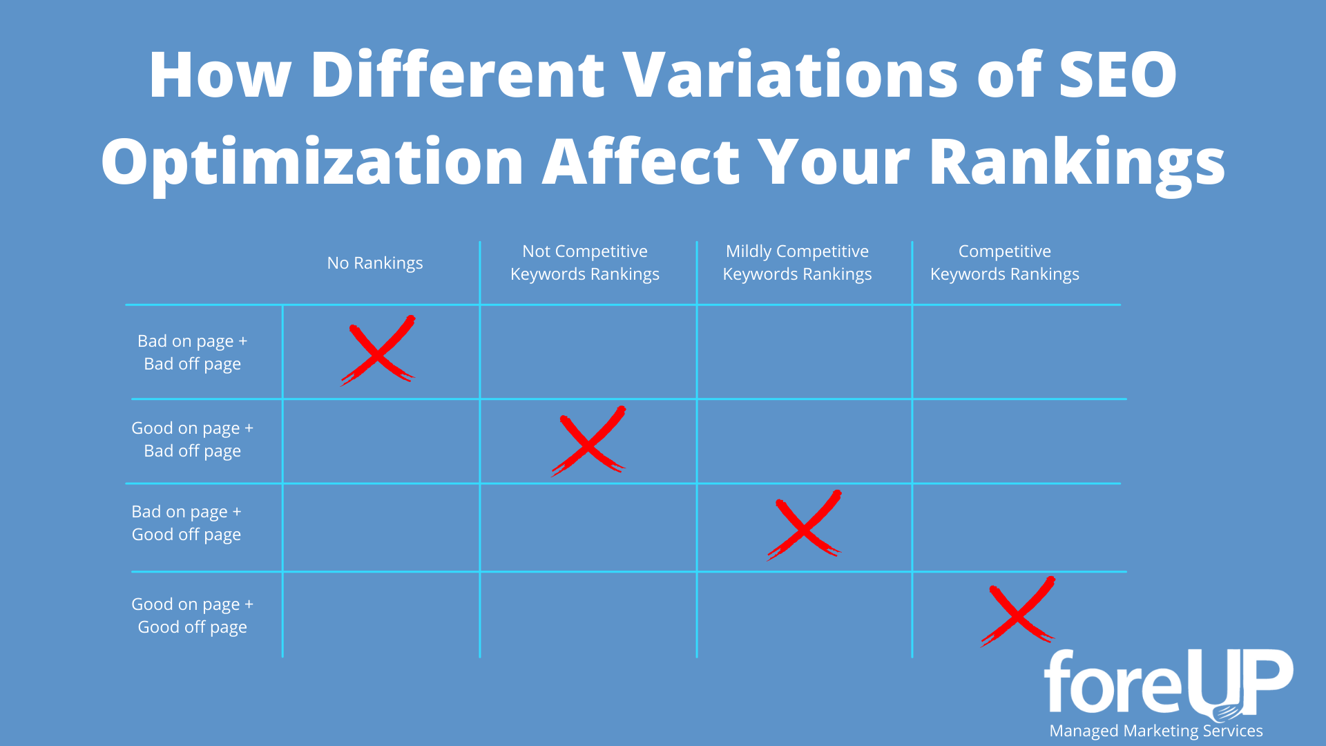 SEO Optimization Affect Your Rankings